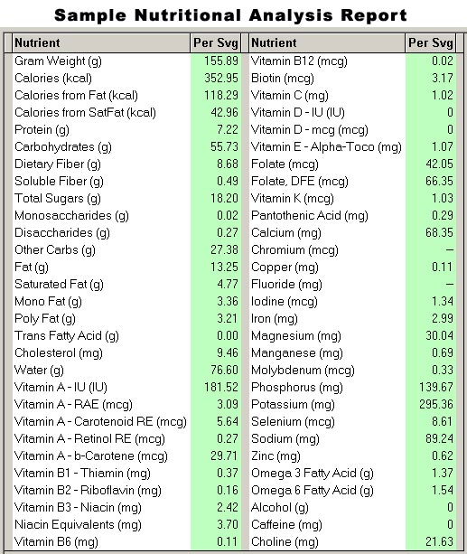 Sample Nutritional Analysis Report